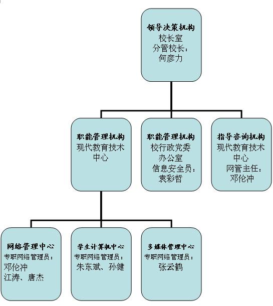 安全管理组织结构图